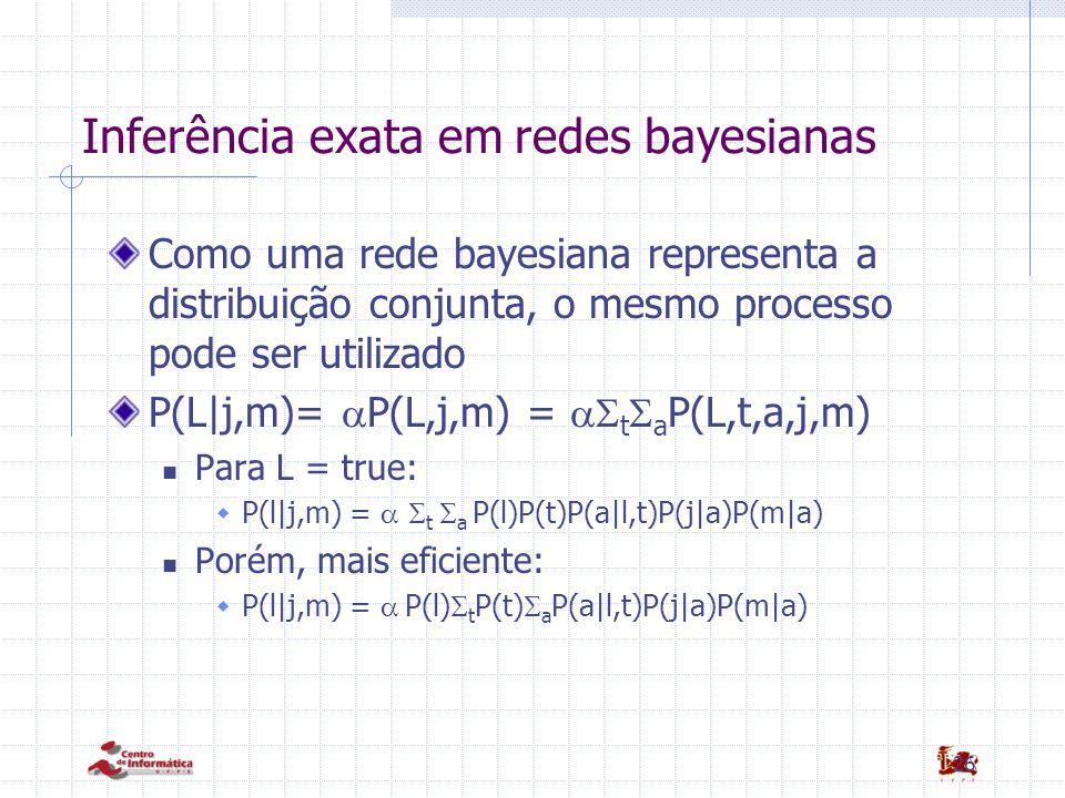 26 Inferência exata em redes bayesianas Como uma rede bayesiana representa a distribuição conjunta, o mesmo processo pode ser utilizado P(L|j,m)=  P(