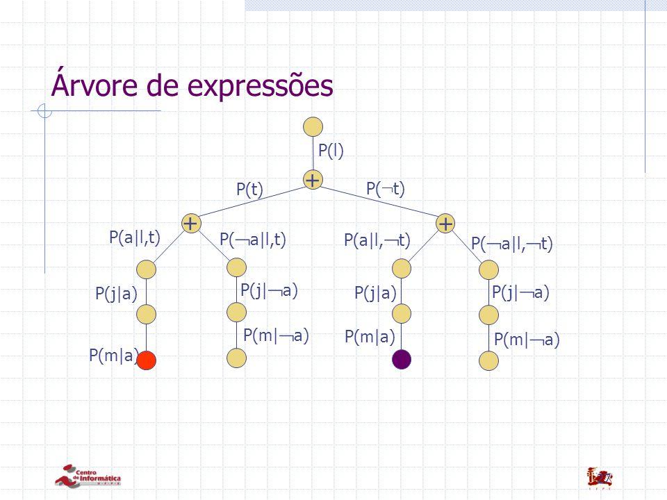 27 Árvore de expressões P(m|a) + + + P(l) P(t) P(  t) P(a|l,t) P(  a|l,  t) P(  a|l,t) P(j|a) P(j|  a) P(m|  a) P(a|l,  t) P(j|a) P(j|  a) P(m