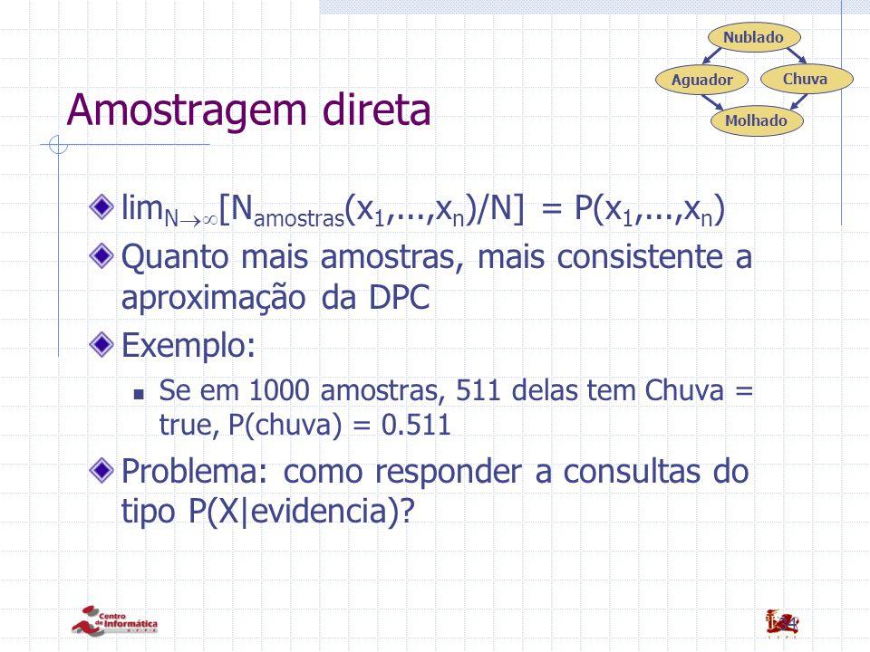 34 Amostragem direta lim N  [N amostras (x 1,...,x n )/N] = P(x 1,...,x n ) Quanto mais amostras, mais consistente a aproximação da DPC Exemplo: Se