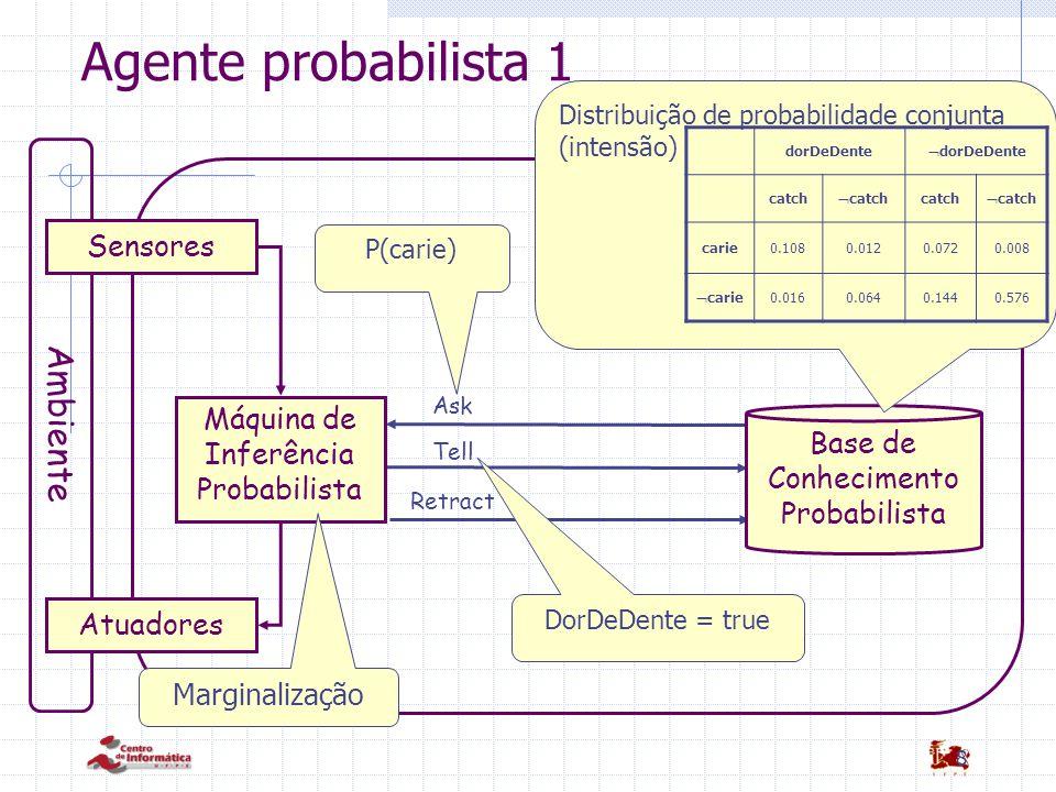 8 Agente probabilista 1 Ask Tell Retract Ambiente Sensores Atuadores Base de Conhecimento Probabilista Máquina de Inferência Probabilista Marginalizaç
