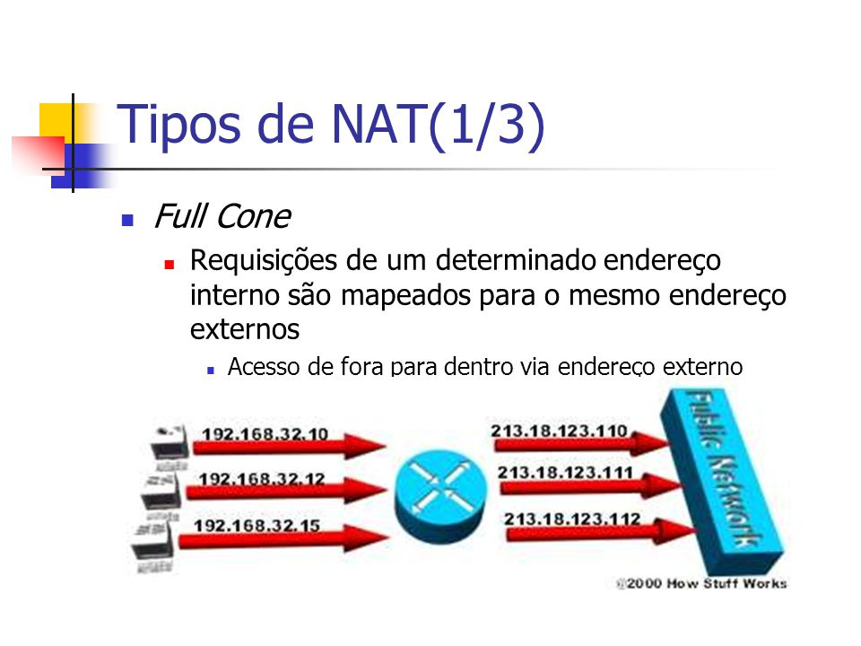 Tipos de NAT (2/3) Restricted Cone Semelhante ao Full Cone, porém Acesso externo apenas para máquinas para respostas a requisições feitas previamente Port Restricted Cone Semelhante ao Restricted Cone, porém Acesso restrito a porta de requisição