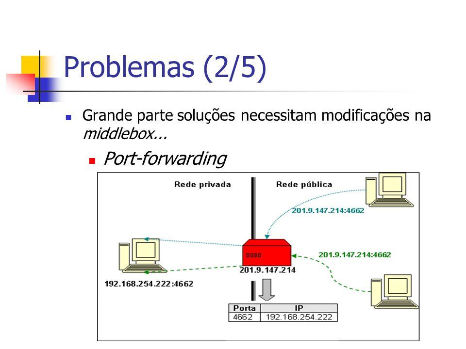 Problemas (2/5) Grande parte soluções necessitam modificações na middlebox... Port-forwarding