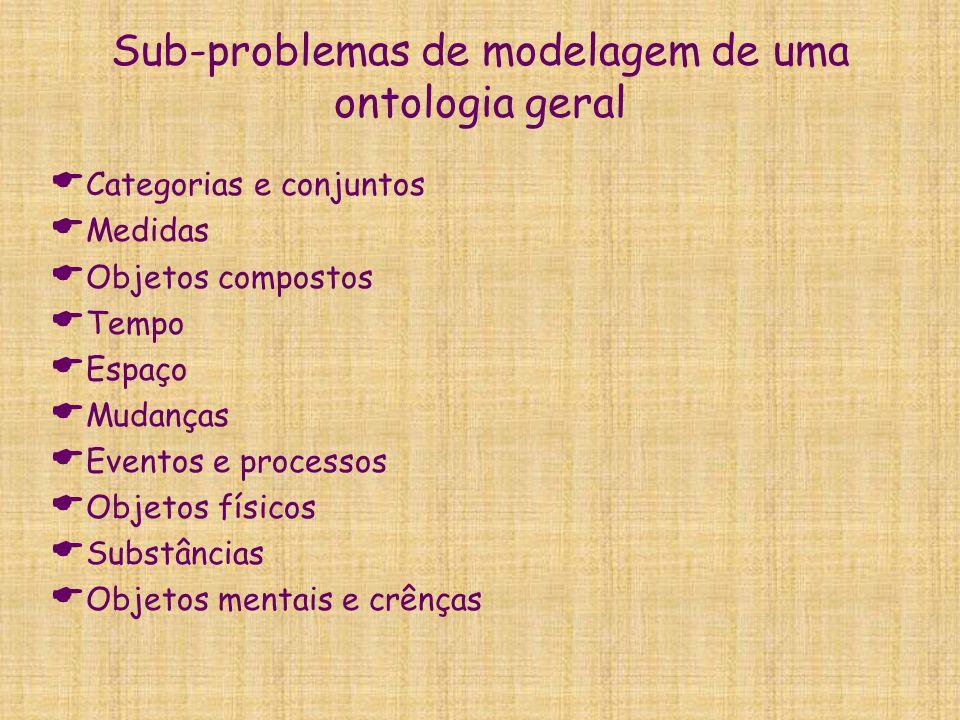 Sub-problemas de modelagem de uma ontologia geral  Categorias e conjuntos  Medidas  Objetos compostos  Tempo  Espaço  Mudanças  Eventos e proce
