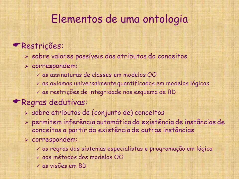 Elementos de uma ontologia  Restrições:  sobre valores possíveis dos atributos do conceitos  correspondem: as assinaturas de classes em modelos OO