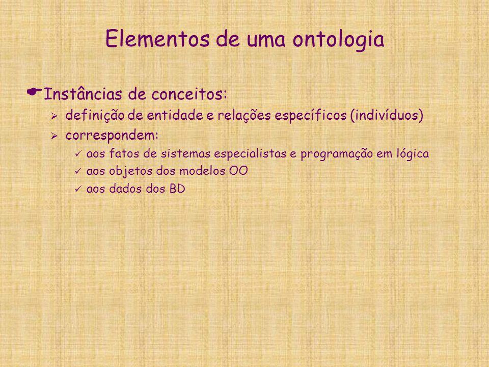 Elementos de uma ontologia  Instâncias de conceitos:  definição de entidade e relações específicos (indivíduos)  correspondem: aos fatos de sistema