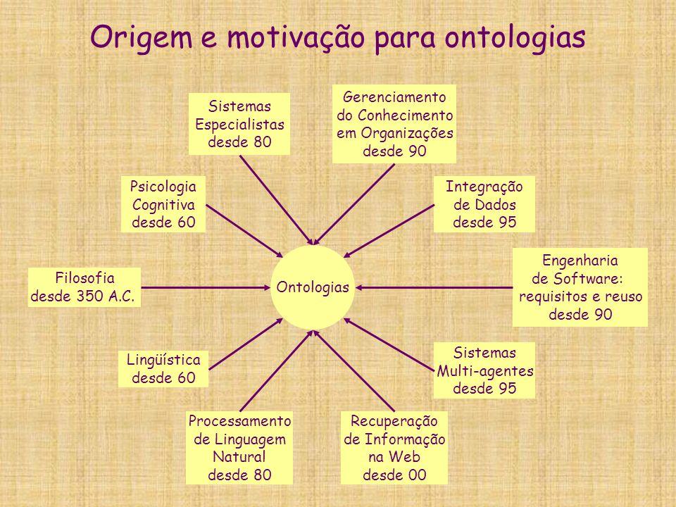 Origem e motivação para ontologias Gerenciamento do Conhecimento em Organizações desde 90 Integração de Dados desde 95 Sistemas Multi-agentes desde 95