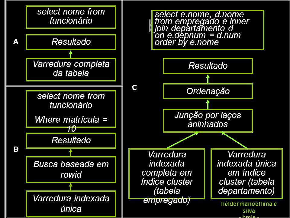 sintonia de banco de dados hélder manoel lima e silva - hmls - select nome from funcionário Resultado Varredura completa da tabela select nome from fu
