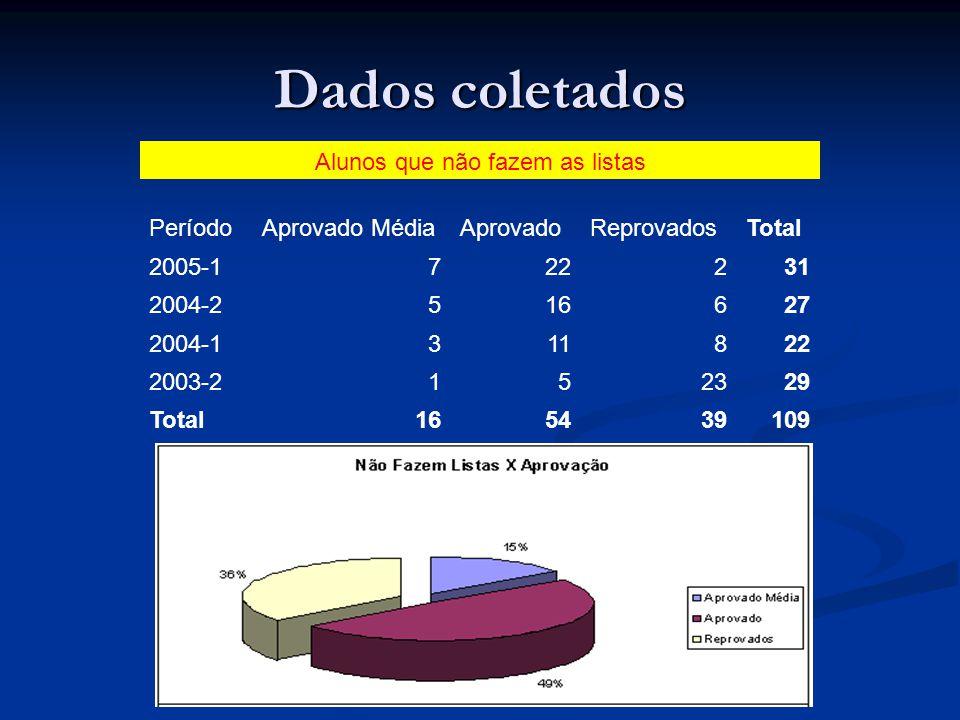 Dados coletados Alunos que não fazem as listas PeríodoAprovado MédiaAprovadoReprovadosTotal 2005-1722231 2004-2516627 2004-1311822 2003-2152329 Total1