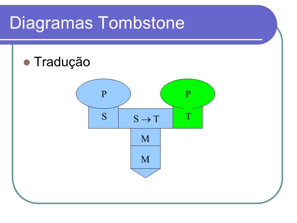 Diagramas Tombstone Tradução P S P T S M T  M