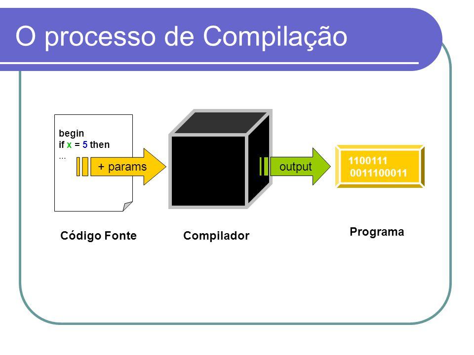 O processo de Compilação begin if x = 5 then... 1100111 0011100011 Código Fonte Compilador Programa output + params
