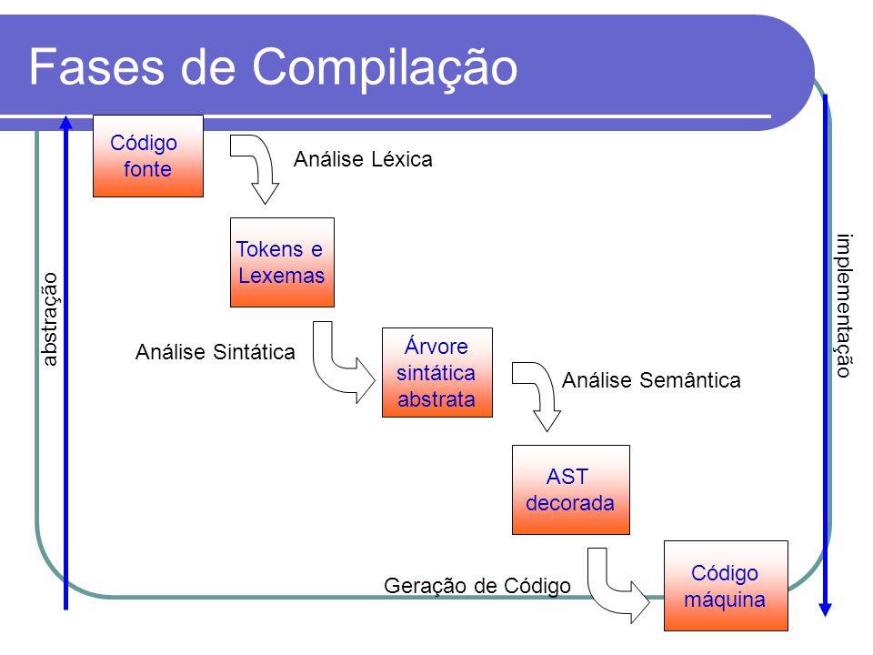 Fases de Compilação abstração implementação Código fonte Tokens e Lexemas Árvore sintática abstrata Código máquina AST decorada Análise Léxica Análise Sintática Análise Semântica Geração de Código