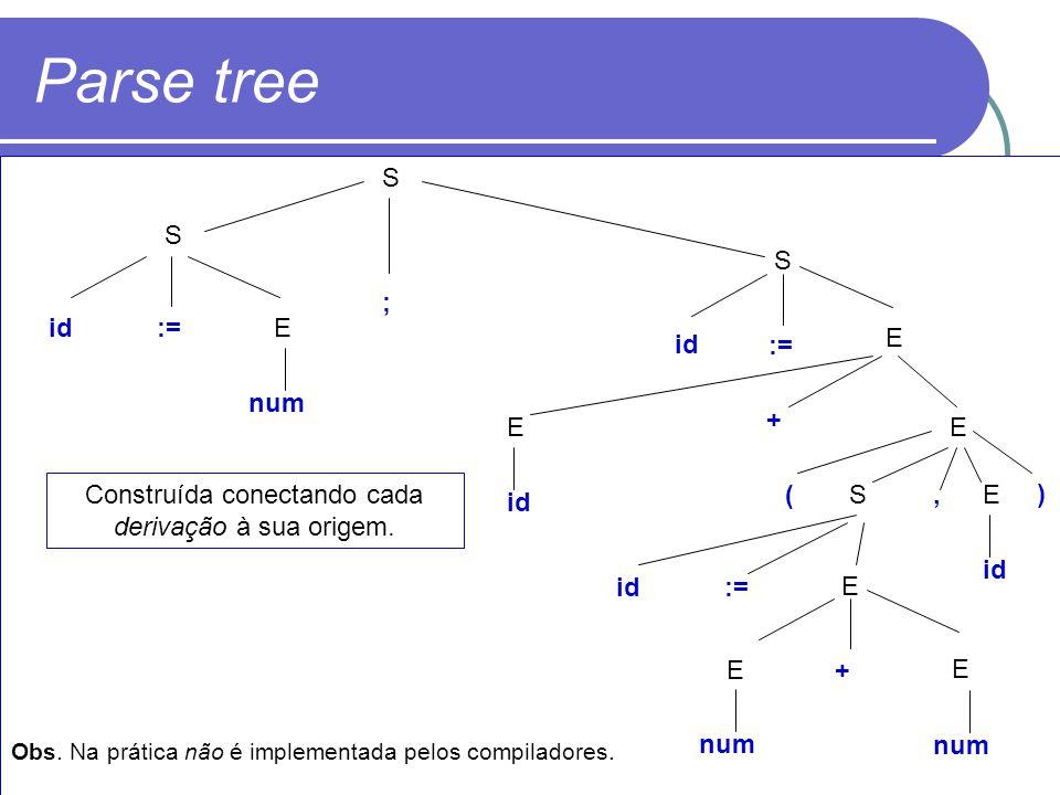 Parse tree S S S E Eid:= ; E id + E ) (, ES E := id E E+ num Construída conectando cada derivação à sua origem. Obs. Na prática não é implementada pel