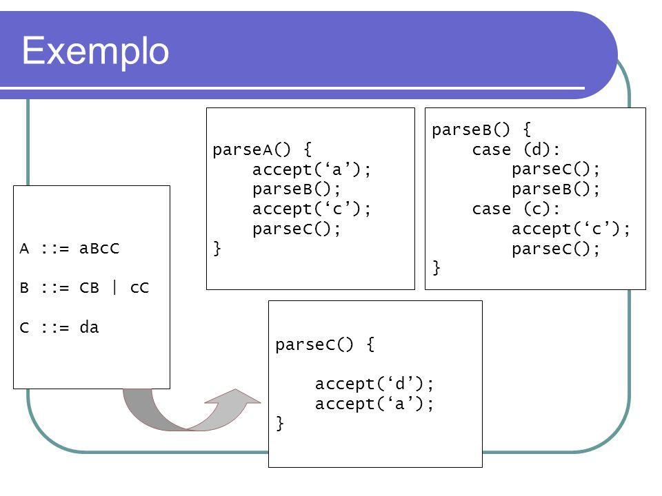 Exemplo A ::= aBcC B ::= CB | cC C ::= da parseA() { accept('a'); parseB(); accept('c'); parseC(); } parseB() { case (d): parseC(); parseB(); case (c): accept('c'); parseC(); } parseC() { accept('d'); accept('a'); }