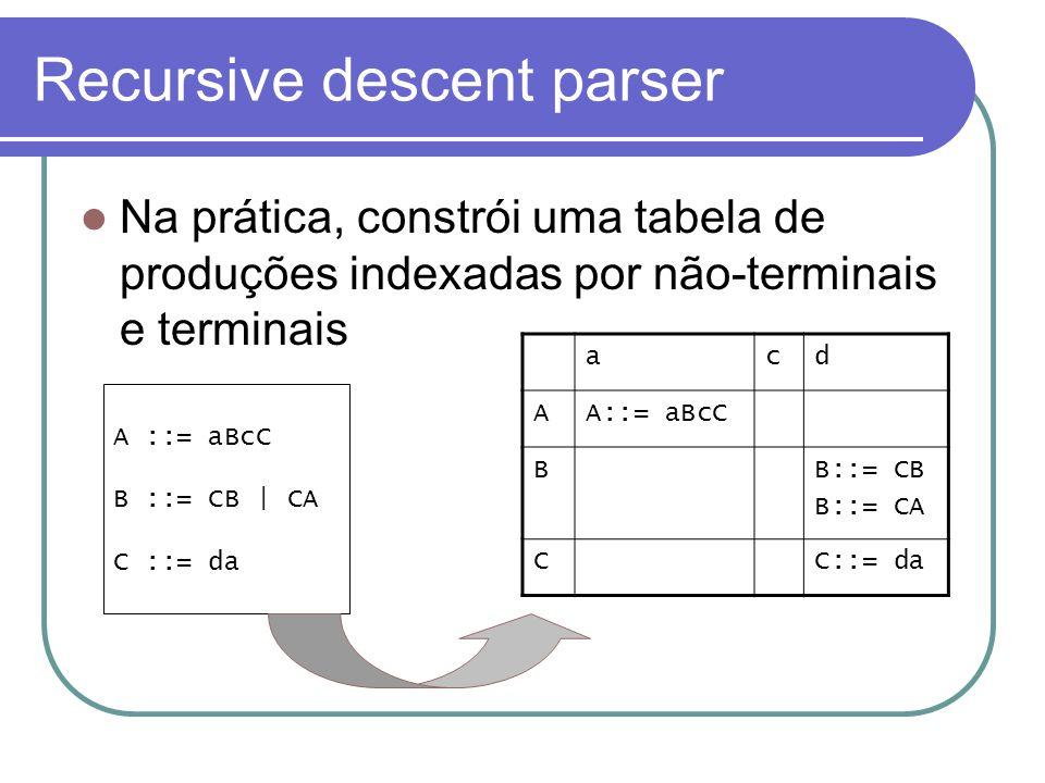 Recursive descent parser Na prática, constrói uma tabela de produções indexadas por não-terminais e terminais A ::= aBcC B ::= CB | CA C ::= da acd AA::= aBcC BB::= CB B::= CA CC::= da