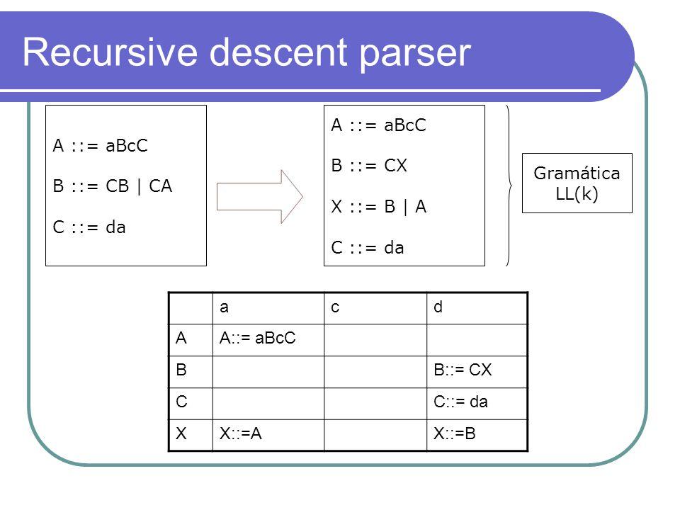 Recursive descent parser A ::= aBcC B ::= CB | CA C ::= da A ::= aBcC B ::= CX X ::= B | A C ::= da acd AA::= aBcC BB::= CX CC::= da XX::=AX::=B Gramática LL(k)