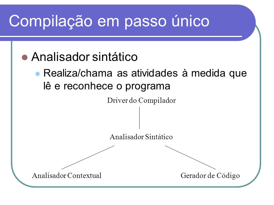 Compilação em passo único Analisador sintático Realiza/chama as atividades à medida que lê e reconhece o programa Analisador Sintático Analisador ContextualGerador de Código Driver do Compilador