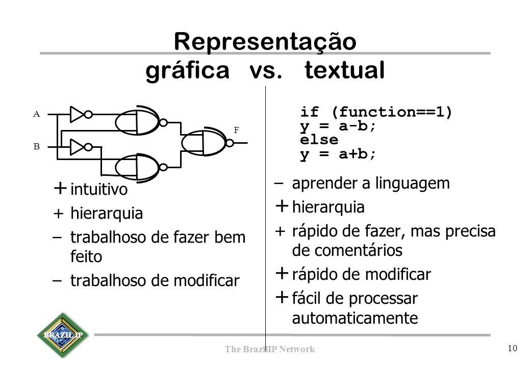 BRAZIL IP The BrazilIP Network 10 Representação gráfica vs. textual + intuitivo +hierarquia –trabalhoso de fazer bem feito –trabalhoso de modificar –a