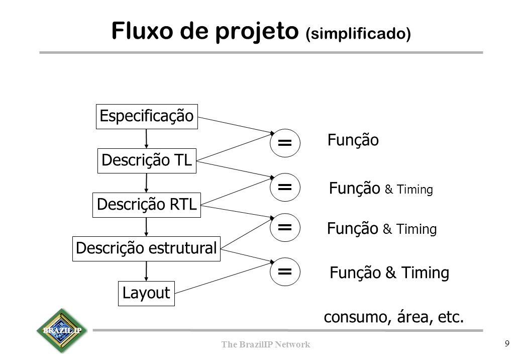 BRAZIL IP The BrazilIP Network 9 Fluxo de projeto (simplificado)  Especificação Descrição TL Descrição estrutural Layout Função Descrição RTL Função