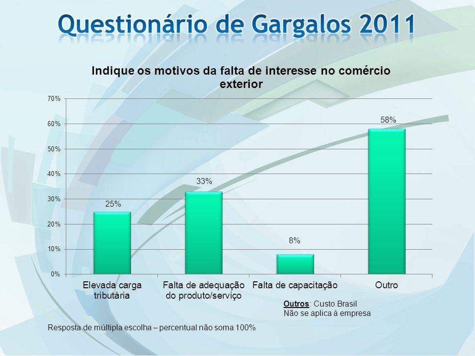 Resposta de múltipla escolha – percentual não soma 100% Outros: Custo Brasil Não se aplica à empresa