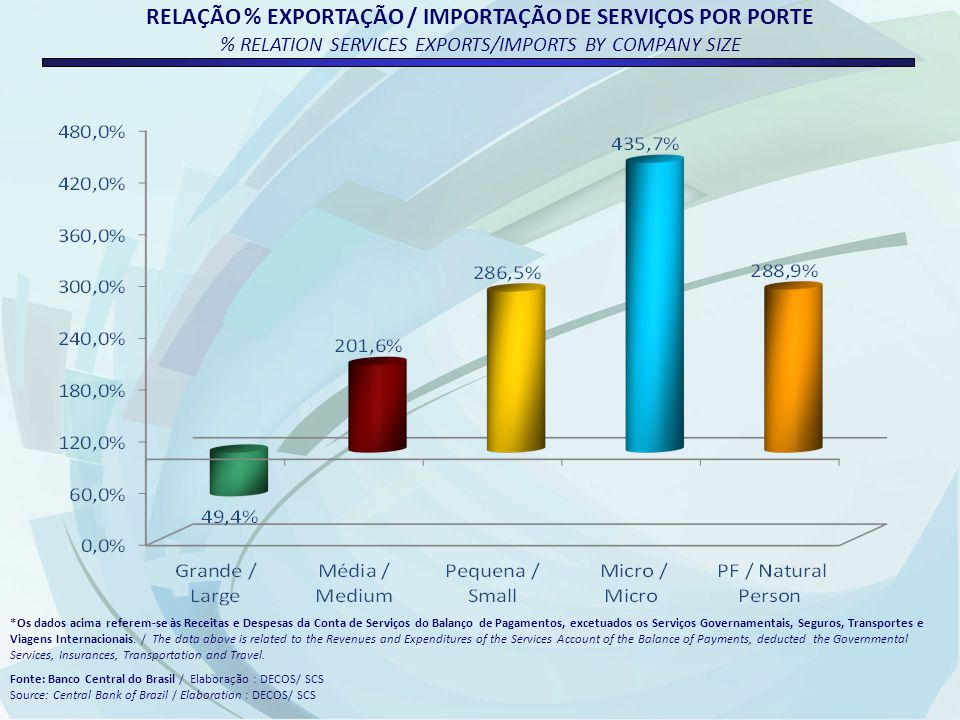 RELAÇÃO % EXPORTAÇÃO / IMPORTAÇÃO DE SERVIÇOS POR PORTE % RELATION SERVICES EXPORTS/IMPORTS BY COMPANY SIZE *Os dados acima referem-se às Receitas e Despesas da Conta de Serviços do Balanço de Pagamentos, excetuados os Serviços Governamentais, Seguros, Transportes e Viagens Internacionais.