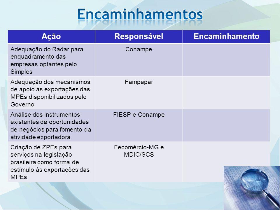 AçãoResponsávelEncaminhamento Adequação do Radar para enquadramento das empresas optantes pelo Simples Conampe Adequação dos mecanismos de apoio às exportações das MPEs disponibilizados pelo Governo Fampepar Análise dos instrumentos existentes de oportunidades de negócios para fomento da atividade exportadora FIESP e Conampe Criação de ZPEs para serviços na legislação brasileira como forma de estímulo às exportações das MPEs Fecomércio-MG e MDIC/SCS