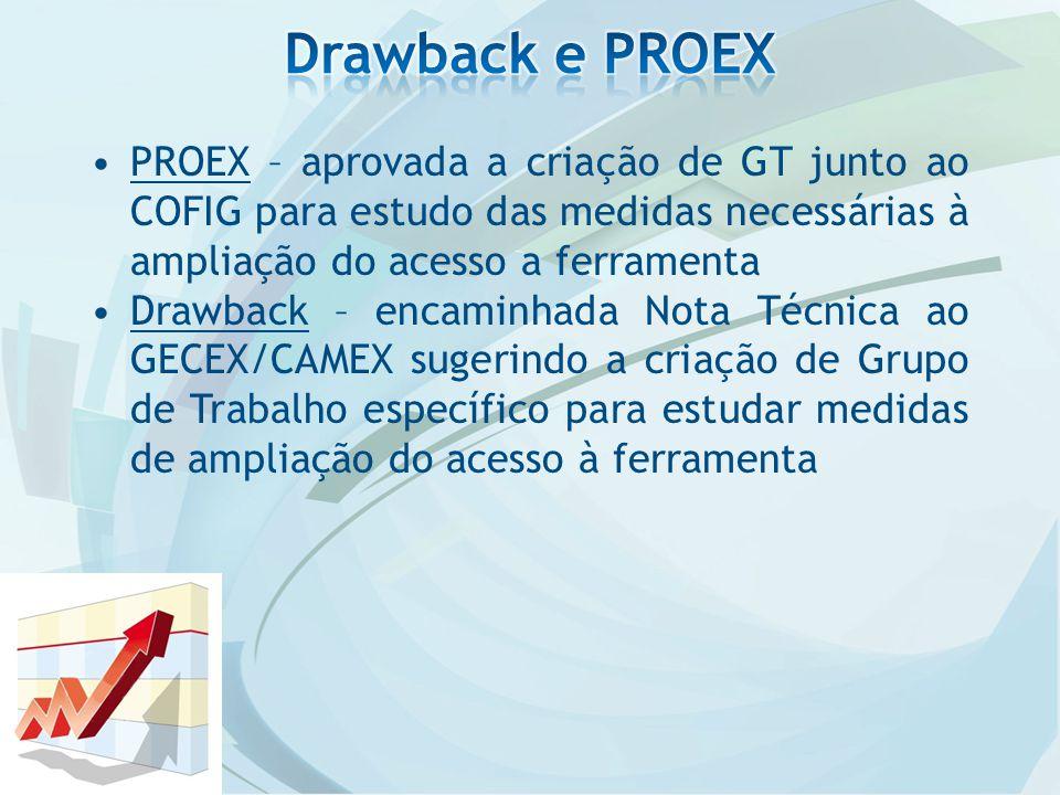 PROEX – aprovada a criação de GT junto ao COFIG para estudo das medidas necessárias à ampliação do acesso a ferramenta Drawback – encaminhada Nota Técnica ao GECEX/CAMEX sugerindo a criação de Grupo de Trabalho específico para estudar medidas de ampliação do acesso à ferramenta