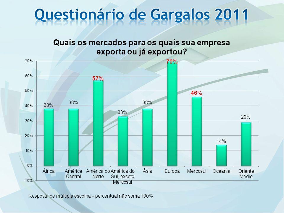 *Os dados acima referem-se às Receitas e Despesas da Conta de Serviços do Balanço de Pagamentos, excetuados os Serviços Governamentais.