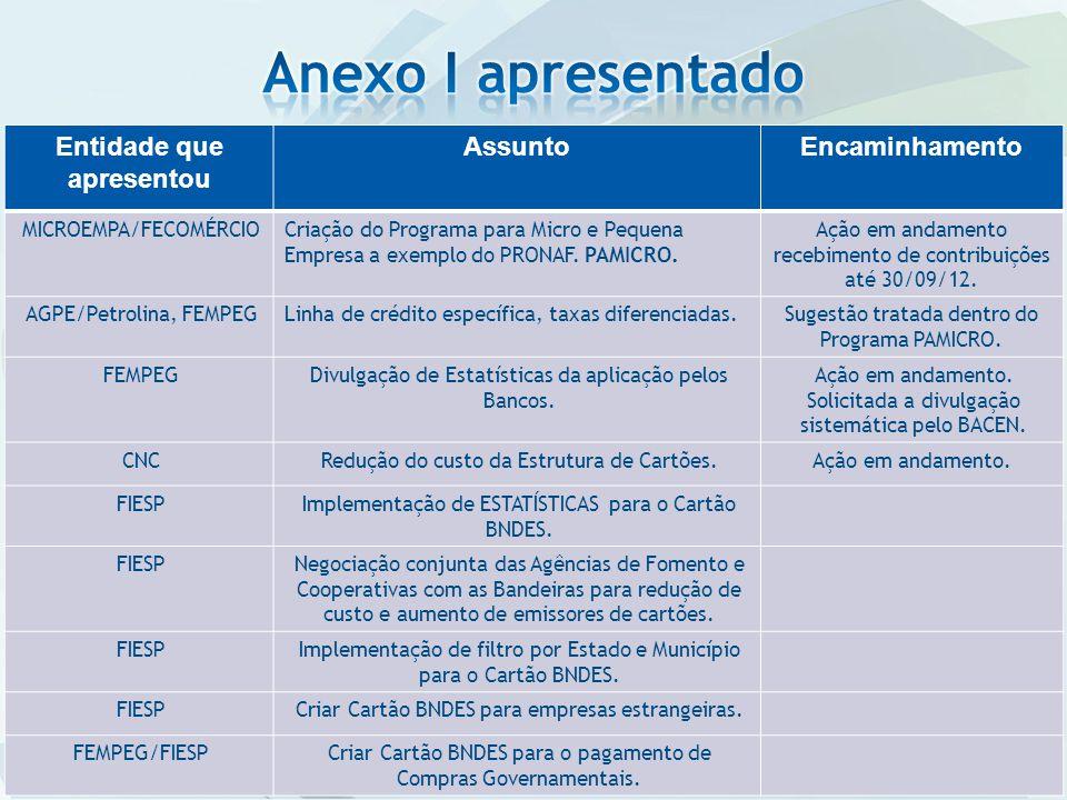 Entidade que apresentou AssuntoEncaminhamento MICROEMPA/FECOMÉRCIOCriação do Programa para Micro e Pequena Empresa a exemplo do PRONAF. PAMICRO. Ação