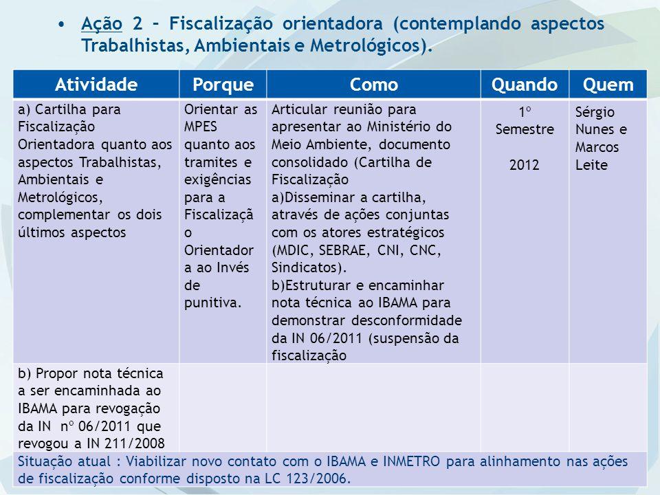 Ação 2 – Fiscalização orientadora (contemplando aspectos Trabalhistas, Ambientais e Metrológicos).