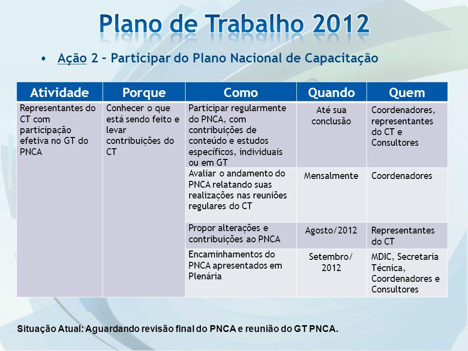 Ação 2 – Participar do Plano Nacional de Capacitação AtividadePorqueComoQuandoQuem Representantes do CT com participação efetiva no GT do PNCA Conhece