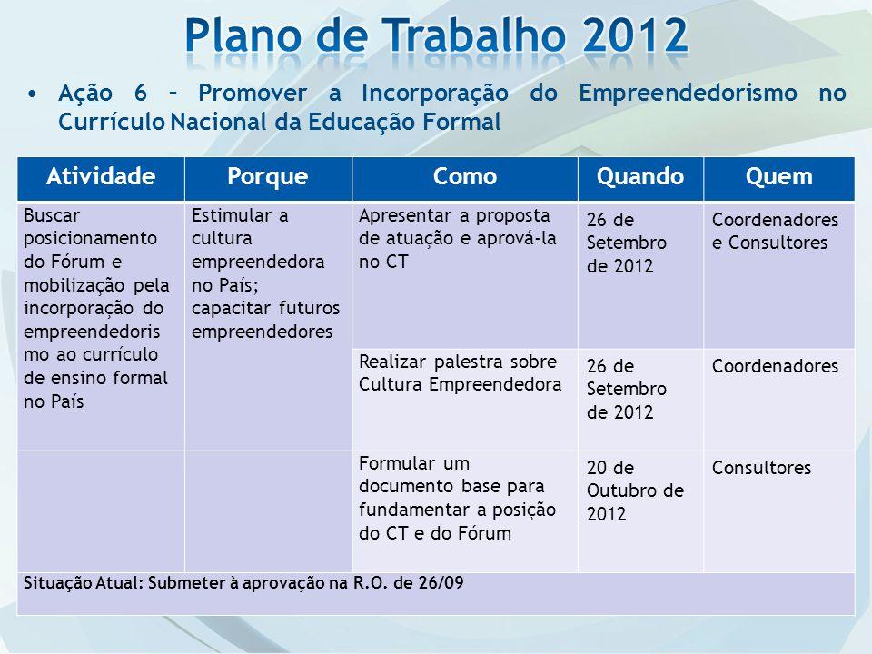 Ação 6 – Promover a Incorporação do Empreendedorismo no Currículo Nacional da Educação Formal AtividadePorqueComoQuandoQuem Buscar posicionamento do F