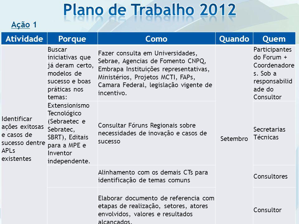 Ação 1 AtividadePorqueComoQuandoQuem Identificar ações exitosas e casos de sucesso dentre APLs existentes Buscar iniciativas que já deram certo, model