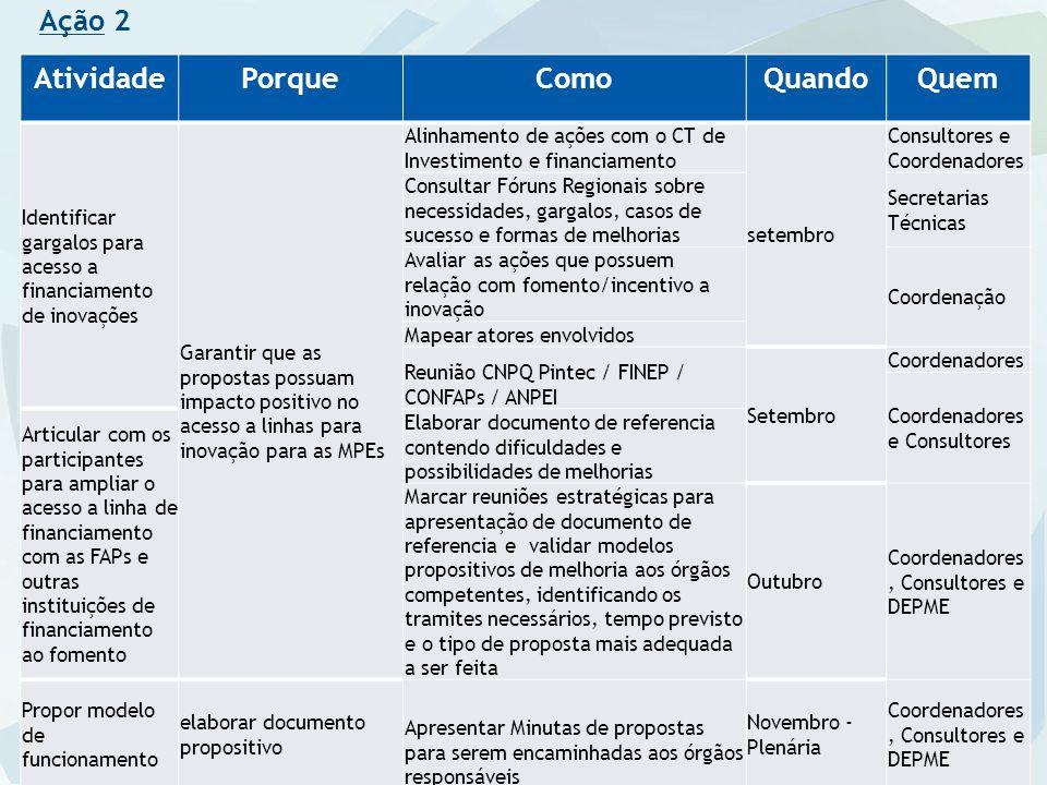 Ação 2 AtividadePorqueComoQuandoQuem Identificar gargalos para acesso a financiamento de inovações Garantir que as propostas possuam impacto positivo no acesso a linhas para inovação para as MPEs Alinhamento de ações com o CT de Investimento e financiamento setembro Consultores e Coordenadores Consultar Fóruns Regionais sobre necessidades, gargalos, casos de sucesso e formas de melhorias Secretarias Técnicas Avaliar as ações que possuem relação com fomento/incentivo a inovação Coordenação Mapear atores envolvidos Reunião CNPQ Pintec / FINEP / CONFAPs / ANPEI Setembro Coordenadores Coordenadores e Consultores Articular com os participantes para ampliar o acesso a linha de financiamento com as FAPs e outras instituições de financiamento ao fomento Elaborar documento de referencia contendo dificuldades e possibilidades de melhorias Marcar reuniões estratégicas para apresentação de documento de referencia e validar modelos propositivos de melhoria aos órgãos competentes, identificando os tramites necessários, tempo previsto e o tipo de proposta mais adequada a ser feita Outubro Coordenadores, Consultores e DEPME Propor modelo de funcionamento elaborar documento propositivo Apresentar Minutas de propostas para serem encaminhadas aos órgãos responsáveis Novembro - Plenária Coordenadores, Consultores e DEPME