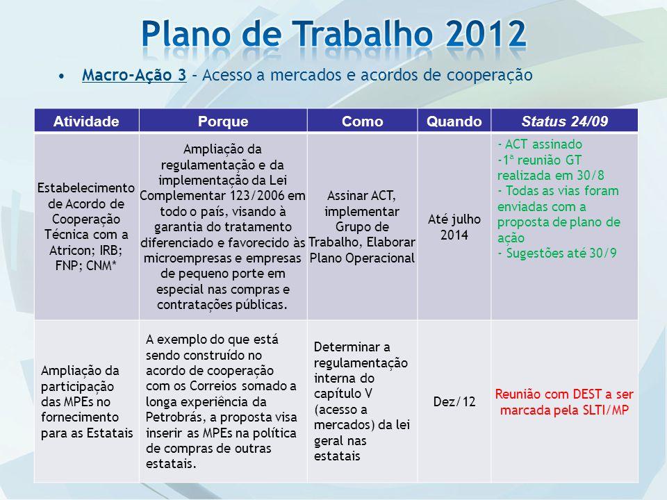 Ação 6 – Integração dos dados Cadastrais dó DNRC pelo INPI e Juntas Comerciais.