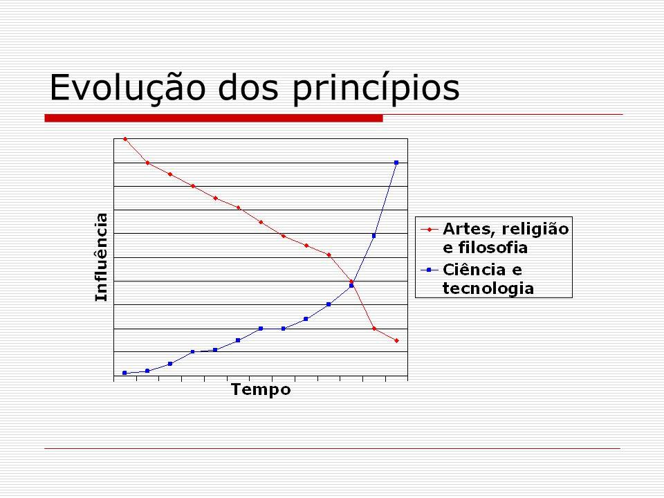 Evolução dos princípios
