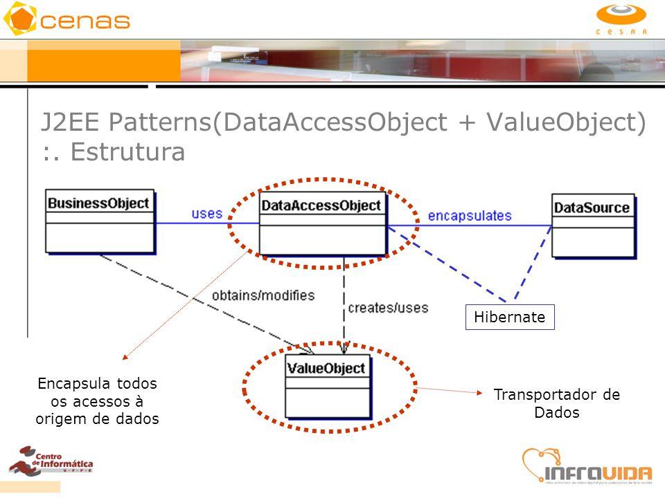 J2EE Patterns(DataAccessObject + ValueObject) :. Estrutura Encapsula todos os acessos à origem de dados Hibernate Transportador de Dados