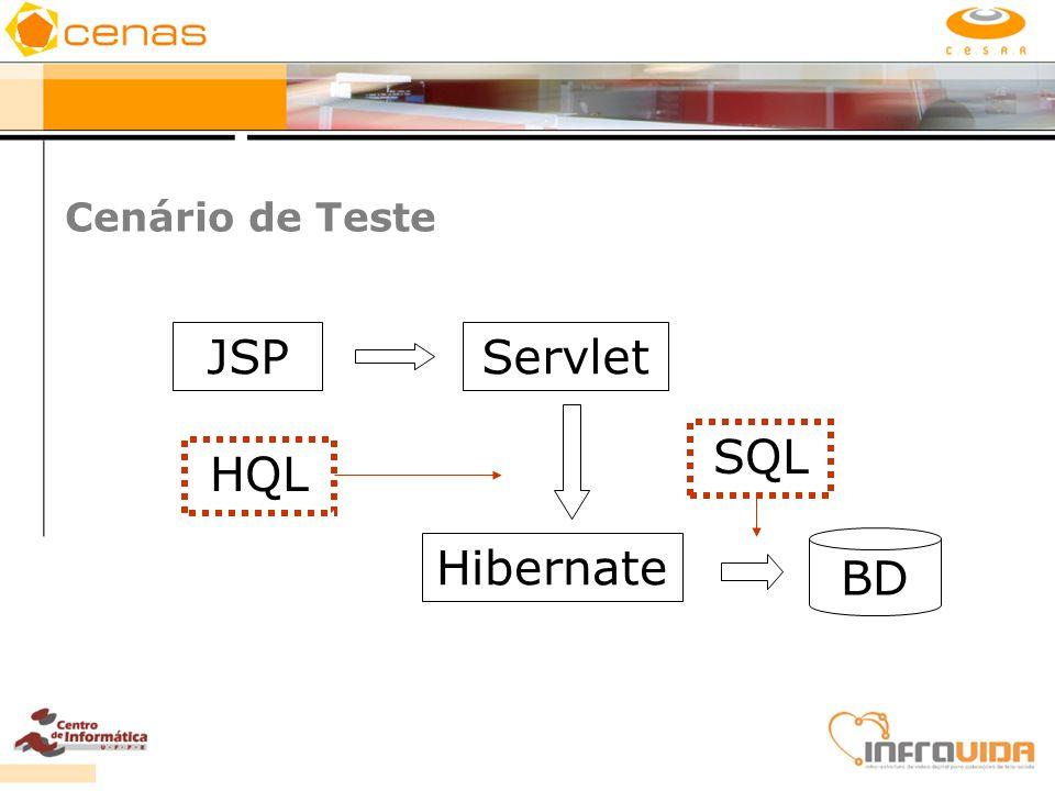 Cenário de Teste JSPServlet Hibernate BD HQL SQL