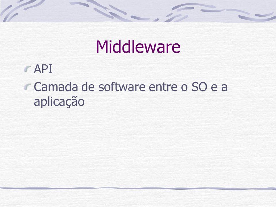 Middleware Aplicação1Aplicação2 Middleware SO1SO2 Request Reply API Visão Lógica Visão Real