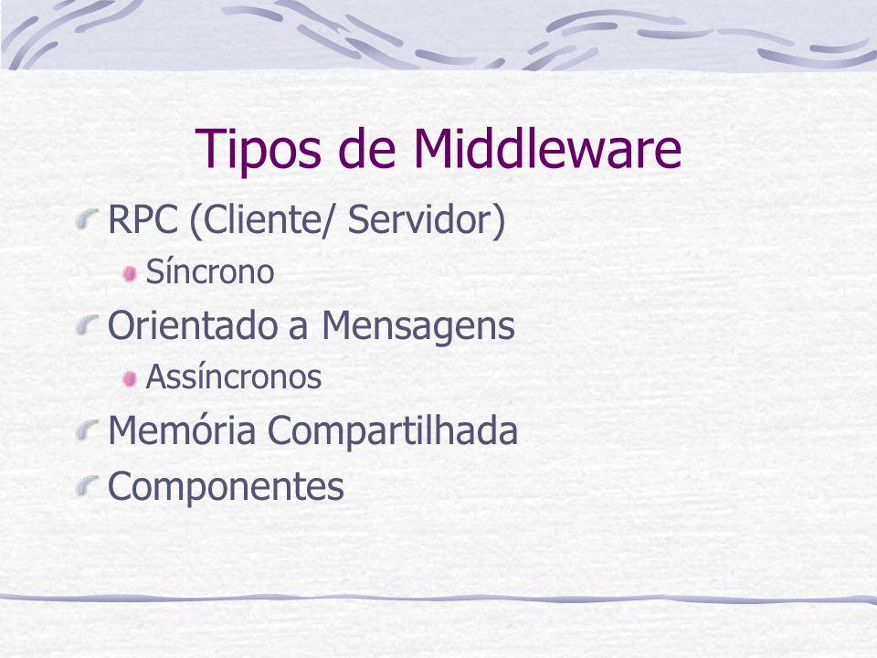 Tipos de Middleware RPC (Cliente/ Servidor) Síncrono Orientado a Mensagens Assíncronos Memória Compartilhada Componentes