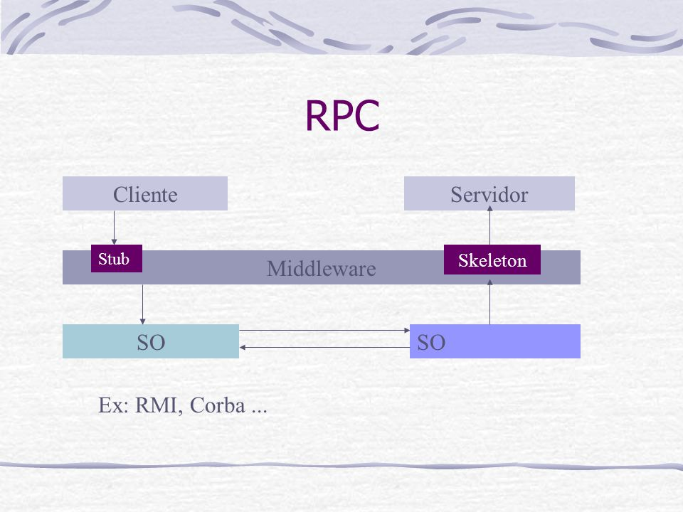 Cabeçalho Reply Levantar exeção ServiceContextList request_id reply_Status