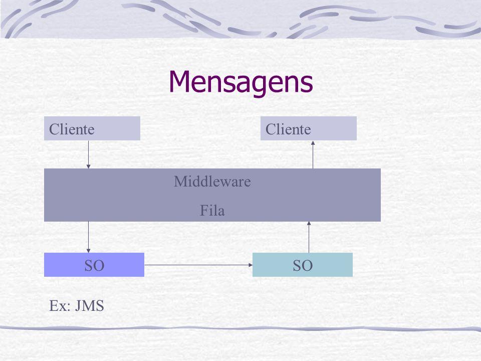 Mensagens Cliente Middleware Fila SO Ex: JMS