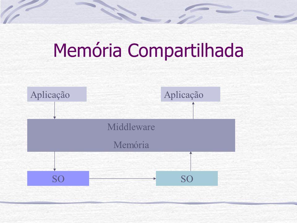 Transporte Transparência de mecanismo de transporte do SO Seqüência de bytes Comunicação confiável Transporte de dados bidirecional Compatível com vários SO's Criação de endpoints Buffer