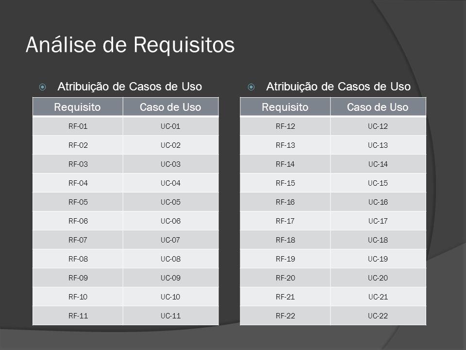 Análise de Requisitos RequisitoCaso de Uso RF-01UC-01 RF-02UC-02 RF-03UC-03 RF-04UC-04 RF-05UC-05 RF-06UC-06 RF-07UC-07 RF-08UC-08 RF-09UC-09 RF-10UC-