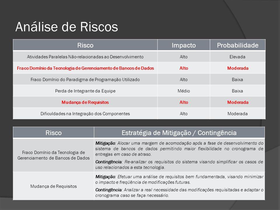 Análise de Riscos RiscoImpactoProbabilidade Atividades Paralelas Não-relacionadas ao DesenvolvimentoAltoElevada Fraco Domínio da Tecnologia de Gerenci