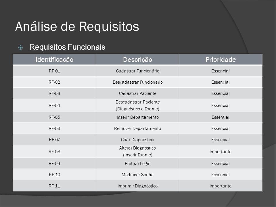 Análise de Requisitos IdentificaçãoDescriçãoPrioridade RF-01Cadastrar FuncionárioEssencial RF-02Descadastrar FuncionárioEssencial RF-03Cadastrar Pacie