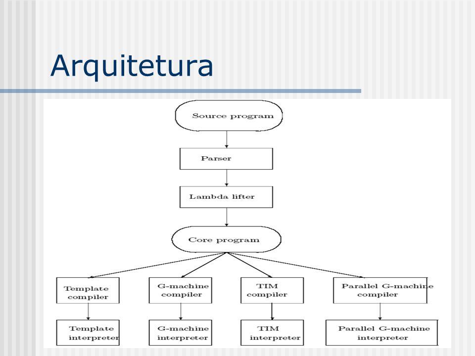 Lambda-calculus Modelo teórico sob o qual se baseiam a semântica e a implementação de linguagens funcionais.