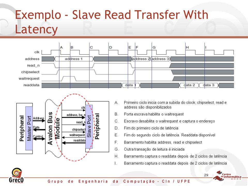 29 Exemplo - Slave Read Transfer With Latency A.Primeiro ciclo inicia com a subida do clock, chipselect, read e address são disponibilizados B.Porta e