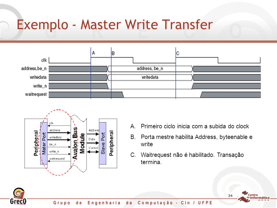 34 Exemplo - Master Write Transfer A.Primeiro ciclo inicia com a subida do clock B.Porta mestre habilita Address, byteenable e write C.Waitrequest não