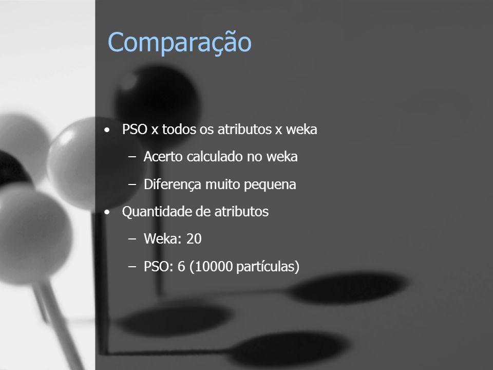 Comparação PSO x todos os atributos x weka –Acerto calculado no weka –Diferença muito pequena Quantidade de atributos –Weka: 20 –PSO: 6 (10000 partícu
