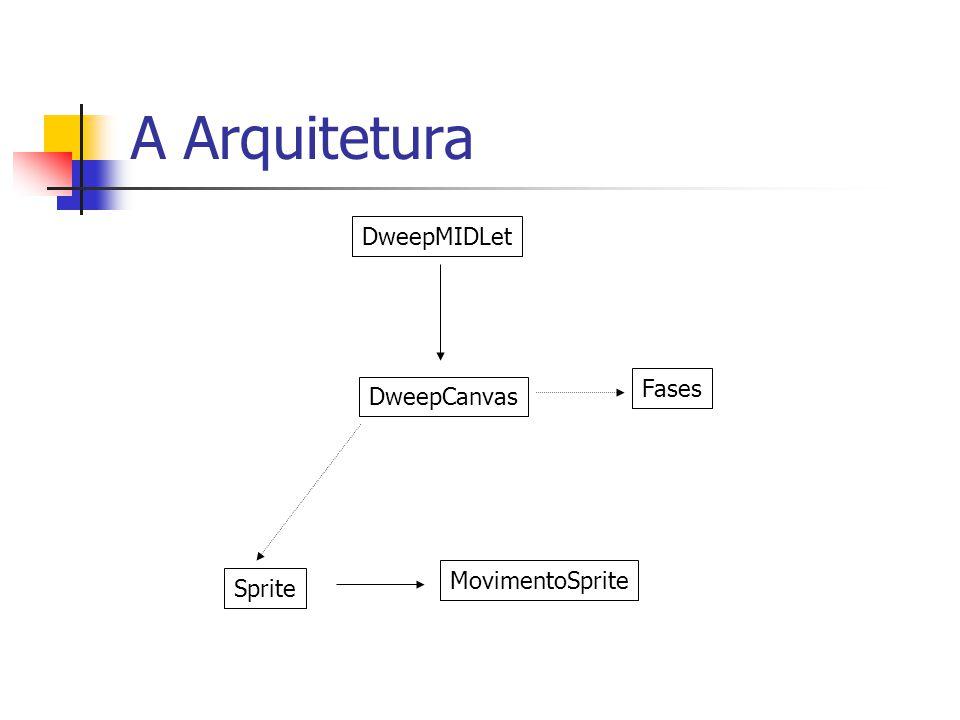 A Arquitetura DweepMIDLet DweepCanvas Sprite MovimentoSprite Fases